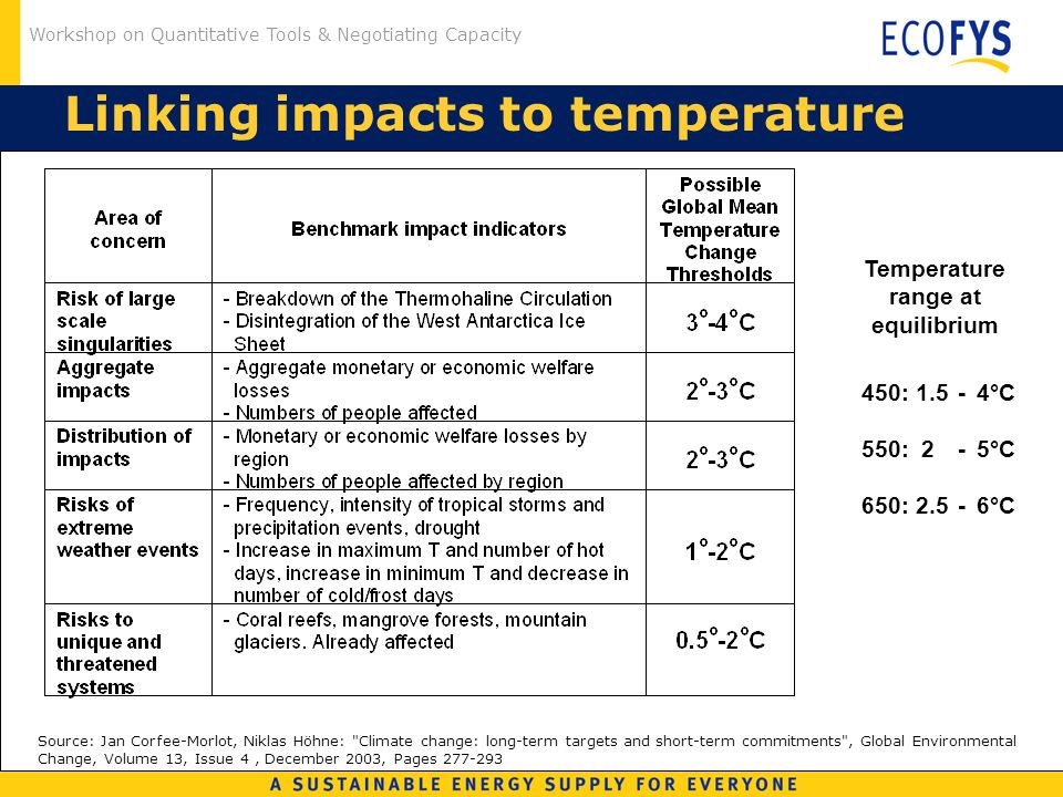 Workshop on Quantitative Tools & Negotiating Capacity Linking impacts to temperature Source: Jan Corfee-Morlot, Niklas Höhne: Climate change: long-term targets and short-term commitments , Global Environmental Change, Volume 13, Issue 4, December 2003, Pages : 1.5-4°C 550: 2-5°C 650: 2.5-6°C Temperature range at equilibrium