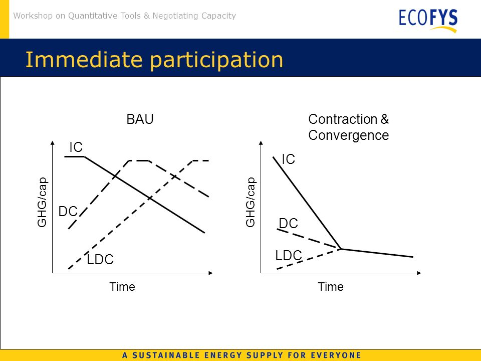 Workshop on Quantitative Tools & Negotiating Capacity Immediate participation Contraction & Convergence GHG/cap Time BAU GHG/cap Time IC DC LDC IC DC