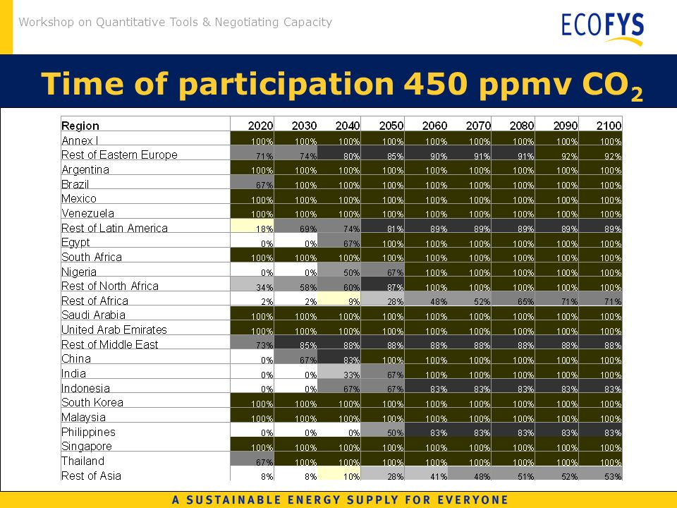 Workshop on Quantitative Tools & Negotiating Capacity Time of participation 450 ppmv CO 2