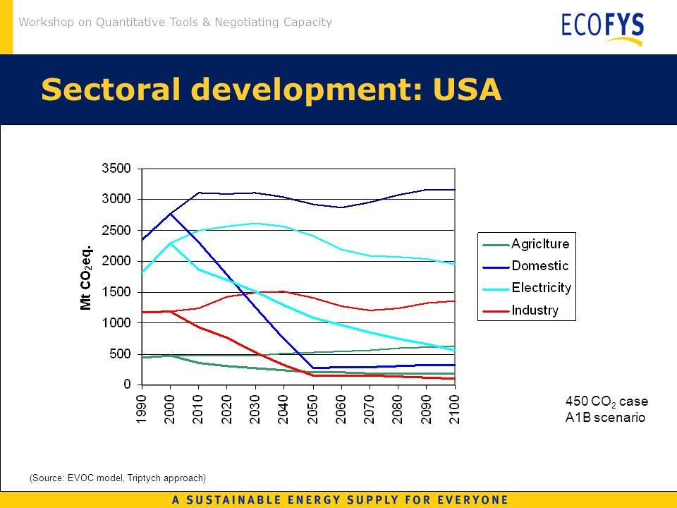 Workshop on Quantitative Tools & Negotiating Capacity Sectoral development: USA (Source: EVOC model, Triptych approach) 450 CO 2 case A1B scenario