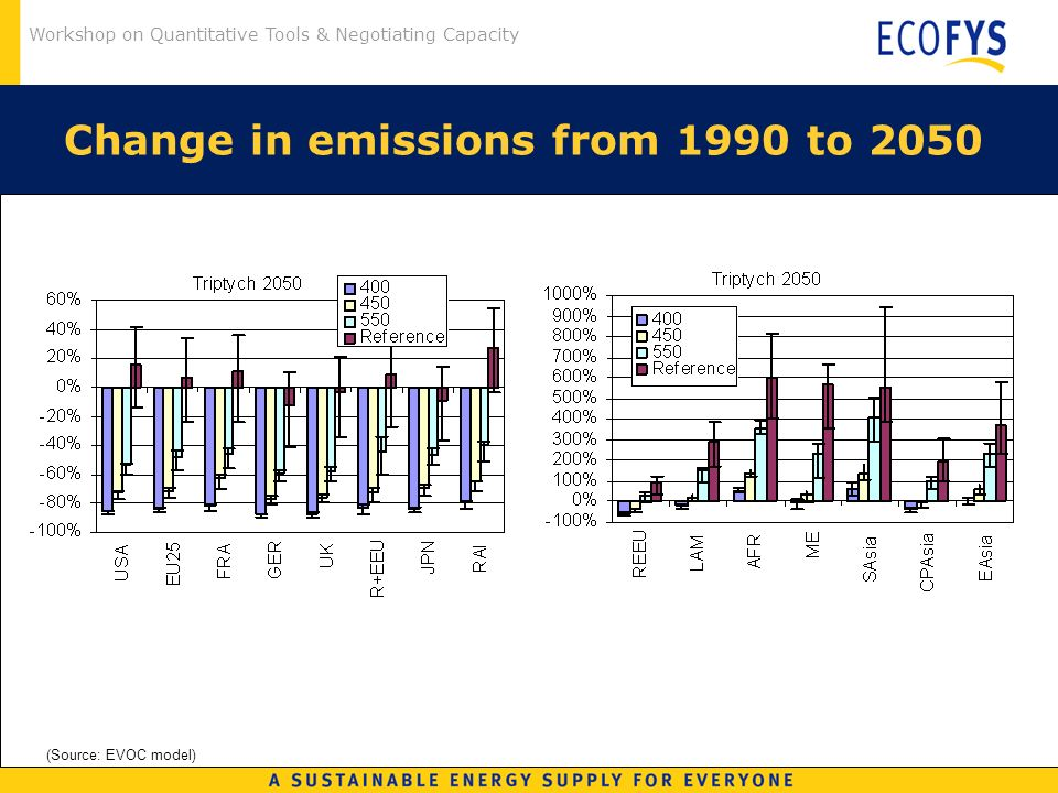Workshop on Quantitative Tools & Negotiating Capacity Change in emissions from 1990 to 2050 (Source: EVOC model)
