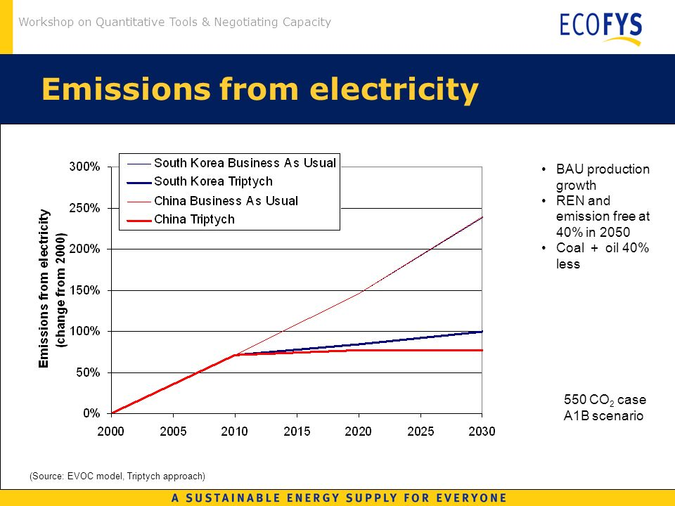 Workshop on Quantitative Tools & Negotiating Capacity Emissions from electricity (Source: EVOC model, Triptych approach) 550 CO 2 case A1B scenario BAU production growth REN and emission free at 40% in 2050 Coal + oil 40% less