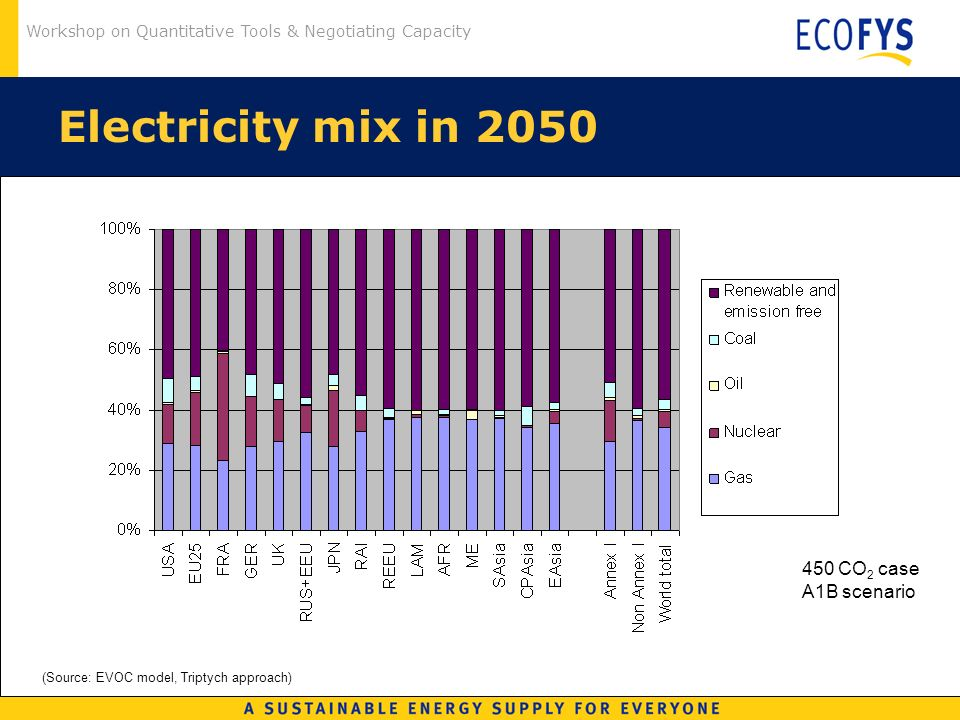Workshop on Quantitative Tools & Negotiating Capacity Electricity mix in 2050 (Source: EVOC model, Triptych approach) 450 CO 2 case A1B scenario