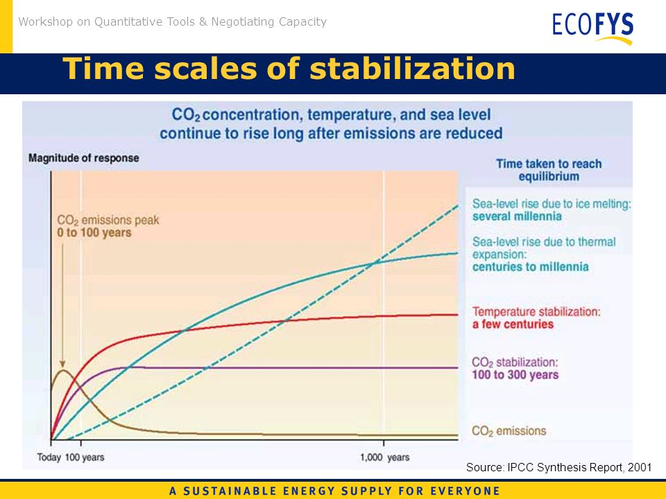 Workshop on Quantitative Tools & Negotiating Capacity Time scales of stabilization Source: IPCC Synthesis Report, 2001