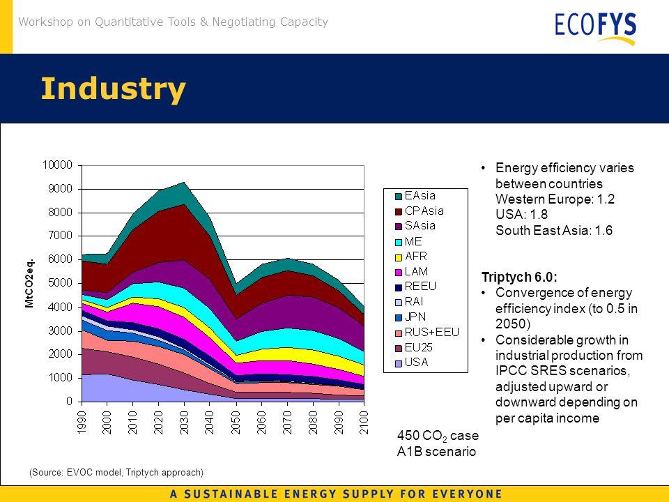 Workshop on Quantitative Tools & Negotiating Capacity Industry (Source: EVOC model, Triptych approach) 450 CO 2 case A1B scenario Energy efficiency va