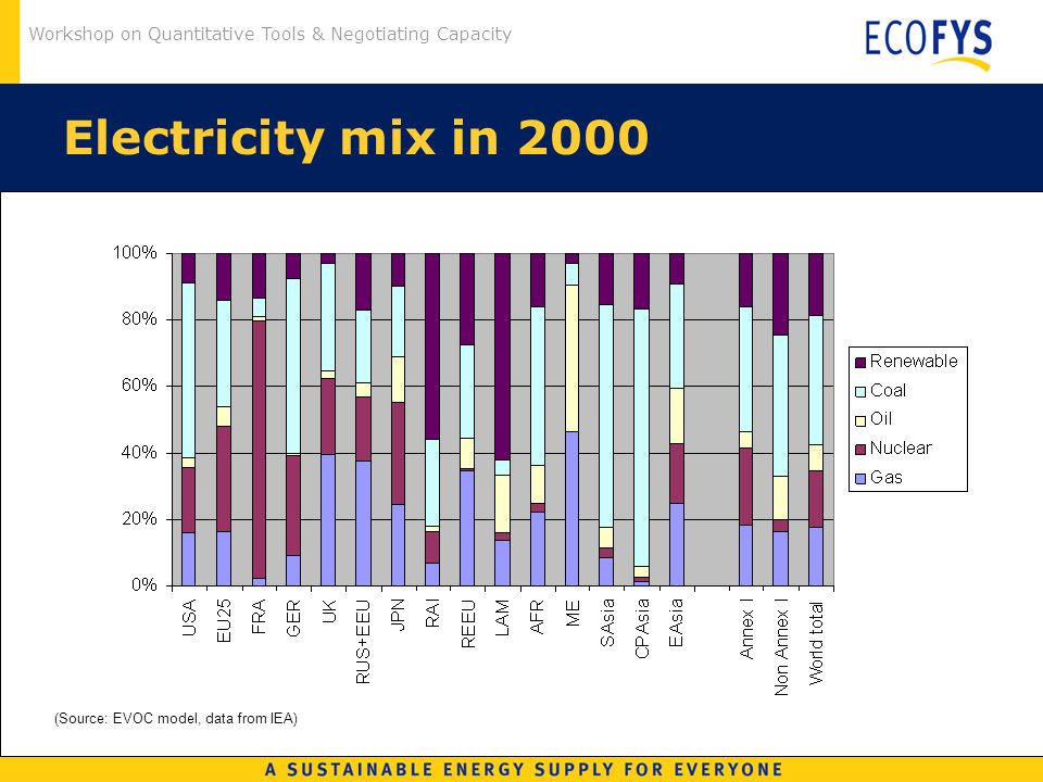 Workshop on Quantitative Tools & Negotiating Capacity Electricity mix in 2000 (Source: EVOC model, data from IEA)