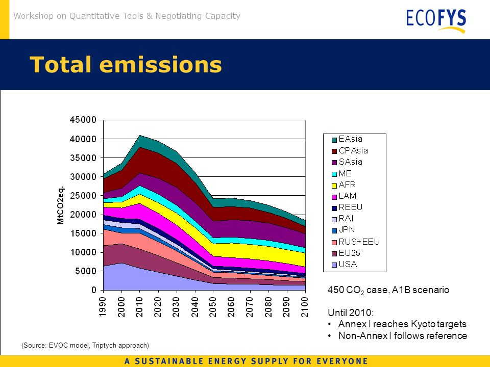 Workshop on Quantitative Tools & Negotiating Capacity Total emissions (Source: EVOC model, Triptych approach) 450 CO 2 case, A1B scenario Until 2010: Annex I reaches Kyoto targets Non-Annex I follows reference
