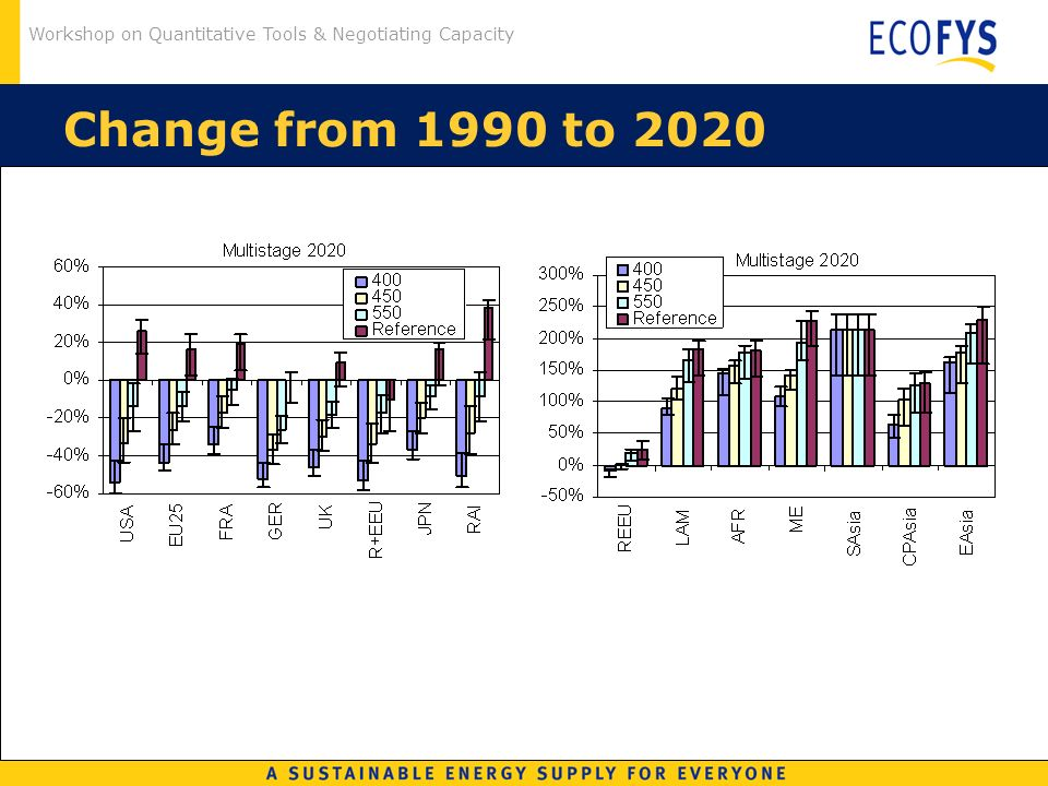 Workshop on Quantitative Tools & Negotiating Capacity Change from 1990 to 2020
