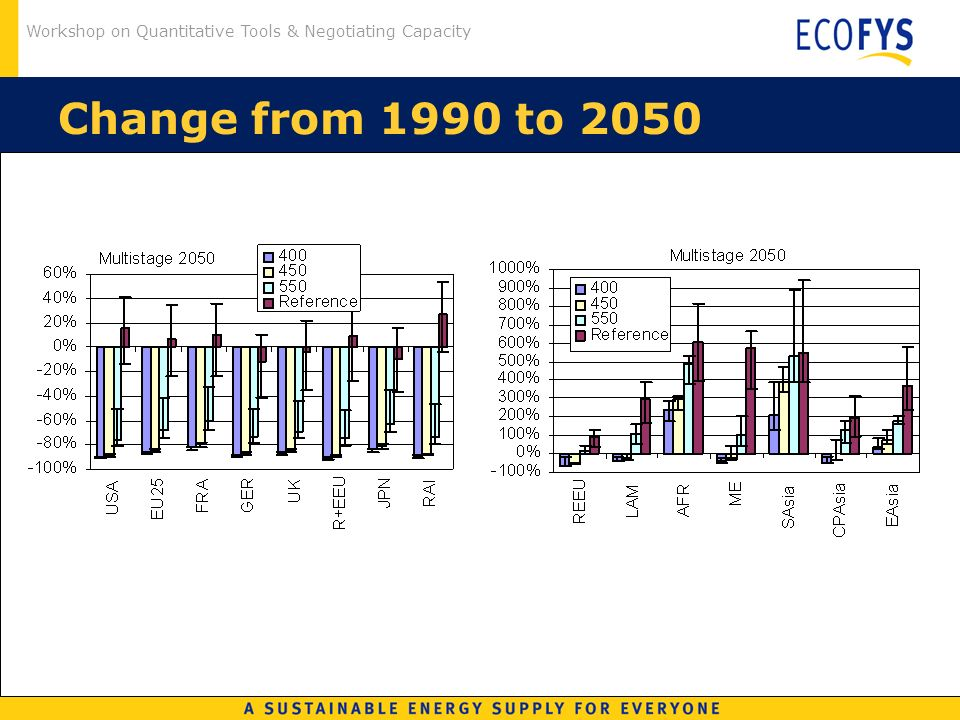 Workshop on Quantitative Tools & Negotiating Capacity Change from 1990 to 2050