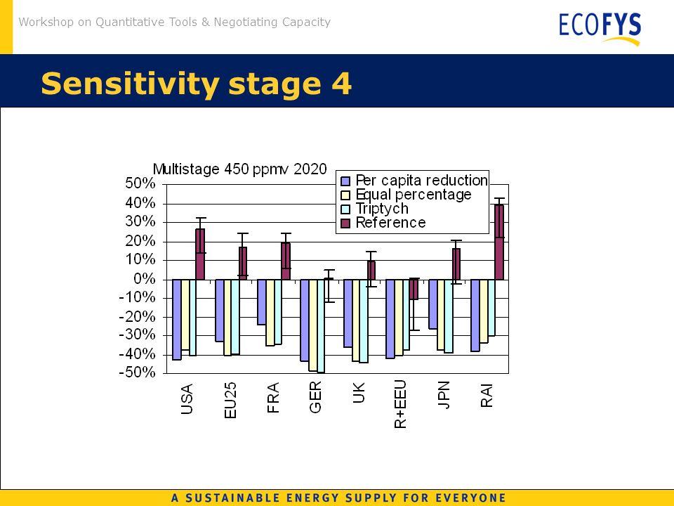 Workshop on Quantitative Tools & Negotiating Capacity Sensitivity stage 4