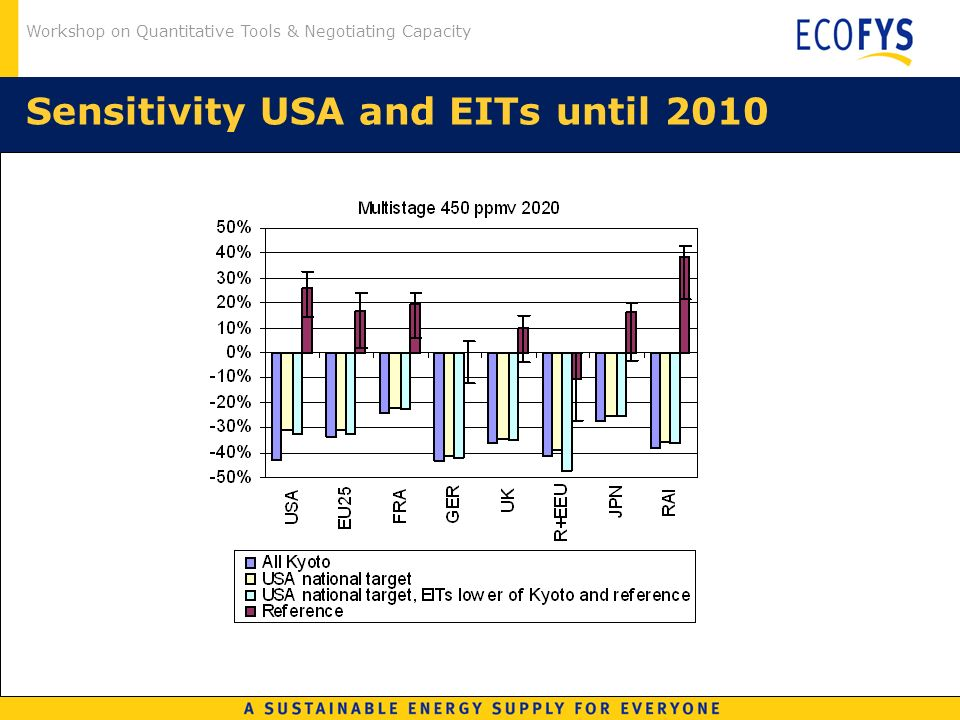 Workshop on Quantitative Tools & Negotiating Capacity Sensitivity USA and EITs until 2010