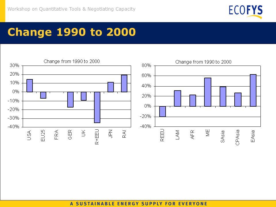 Workshop on Quantitative Tools & Negotiating Capacity Change 1990 to 2000