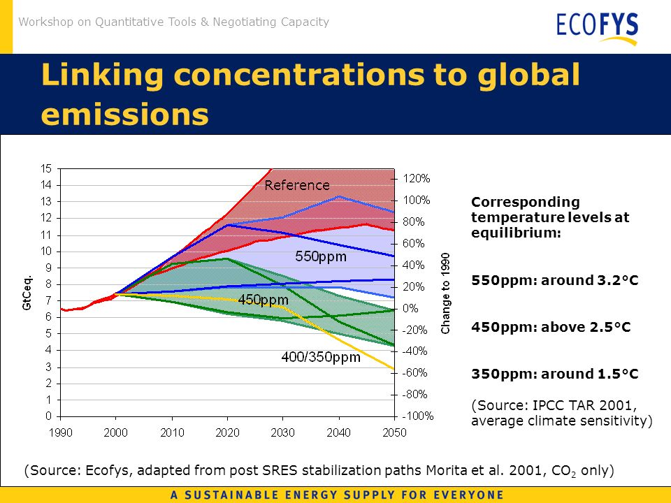 Workshop on Quantitative Tools & Negotiating Capacity Linking concentrations to global emissions (Source: Ecofys, adapted from post SRES stabilization paths Morita et al.