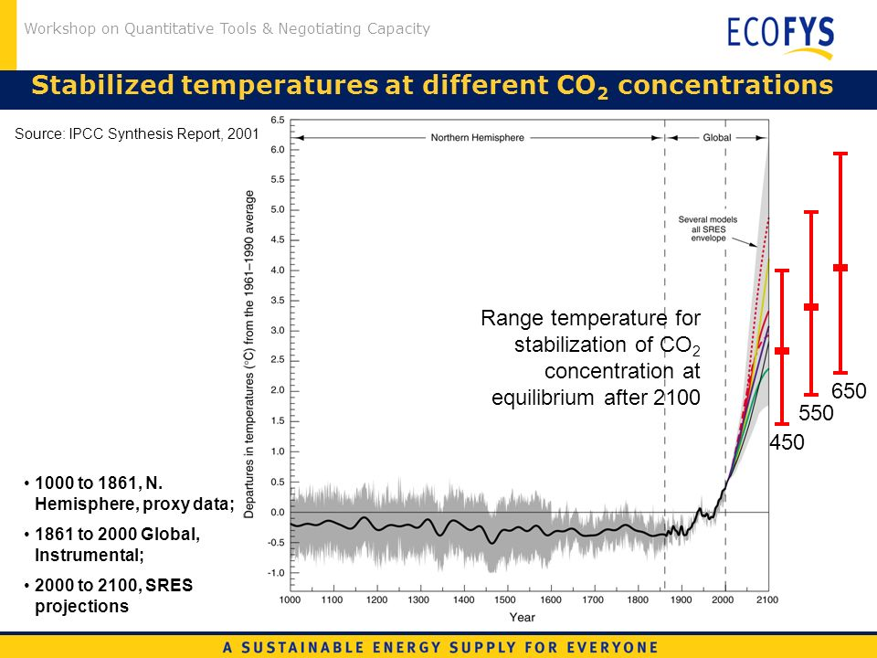 Workshop on Quantitative Tools & Negotiating Capacity Stabilized temperatures at different CO 2 concentrations 1000 to 1861, N. Hemisphere, proxy data