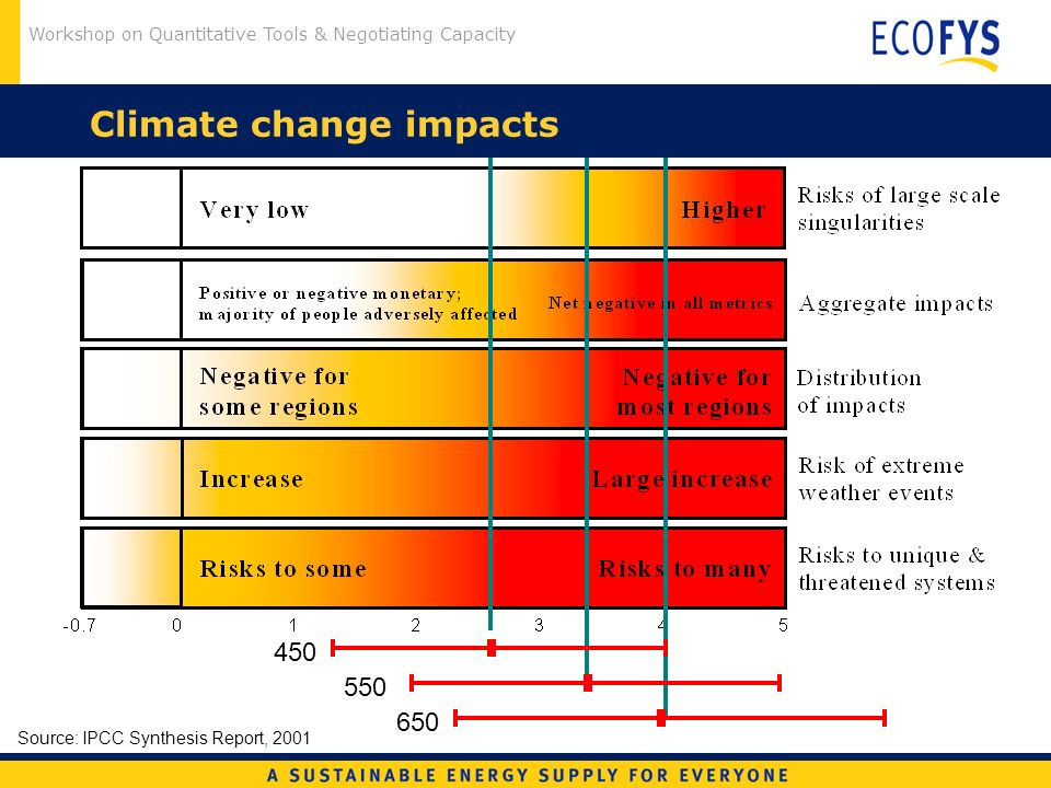 Workshop on Quantitative Tools & Negotiating Capacity Climate change impacts Source: IPCC Synthesis Report, 2001 450 550 650
