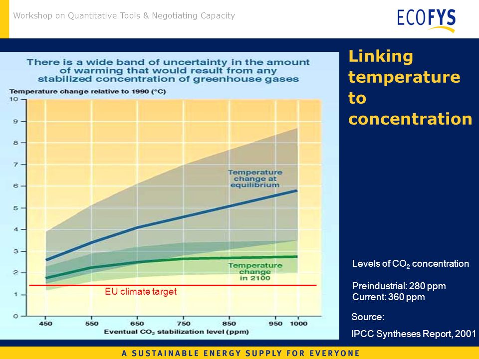 Workshop on Quantitative Tools & Negotiating Capacity Source: IPCC Syntheses Report, 2001 EU climate target Linking temperature to concentration Levels of CO 2 concentration Preindustrial: 280 ppm Current: 360 ppm