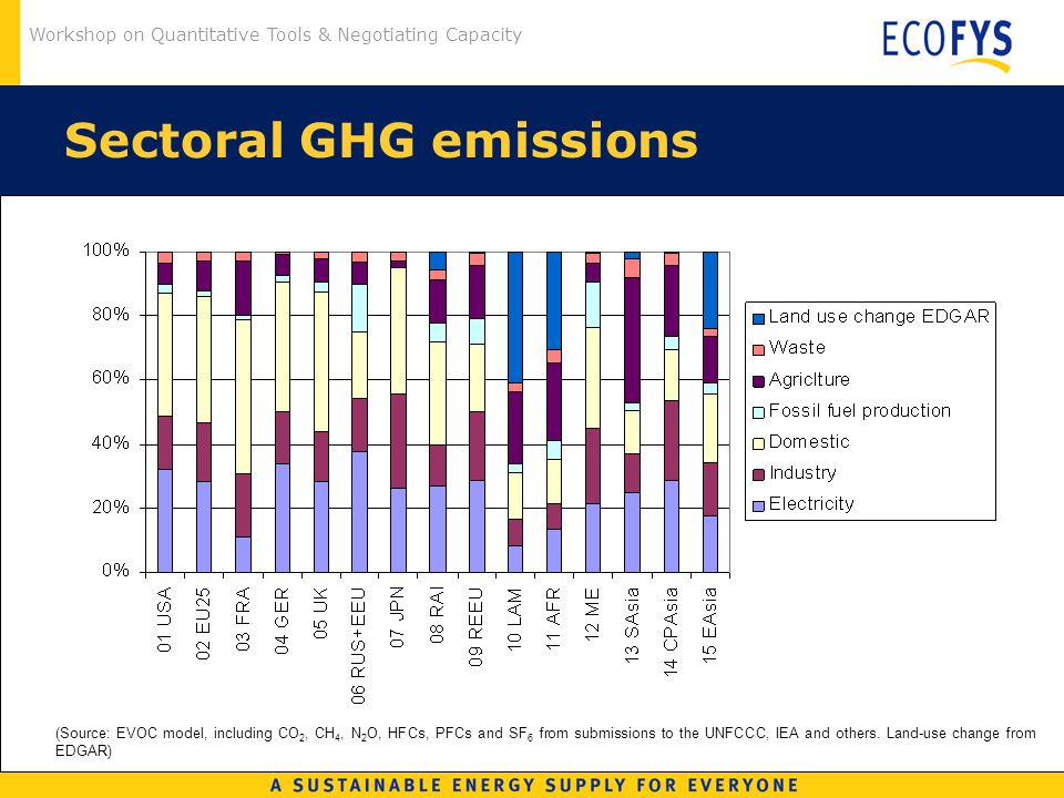 Workshop on Quantitative Tools & Negotiating Capacity Sectoral GHG emissions (Source: EVOC model, including CO 2, CH 4, N 2 O, HFCs, PFCs and SF 6 from submissions to the UNFCCC, IEA and others.
