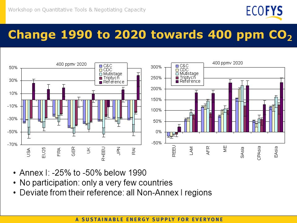 Workshop on Quantitative Tools & Negotiating Capacity Change 1990 to 2020 towards 400 ppm CO 2 Annex I: -25% to -50% below 1990 No participation: only a very few countries Deviate from their reference: all Non-Annex I regions