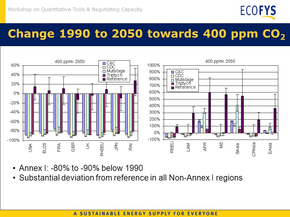 Workshop on Quantitative Tools & Negotiating Capacity Change 1990 to 2050 towards 400 ppm CO 2 Annex I: -80% to -90% below 1990 Substantial deviation from reference in all Non-Annex I regions