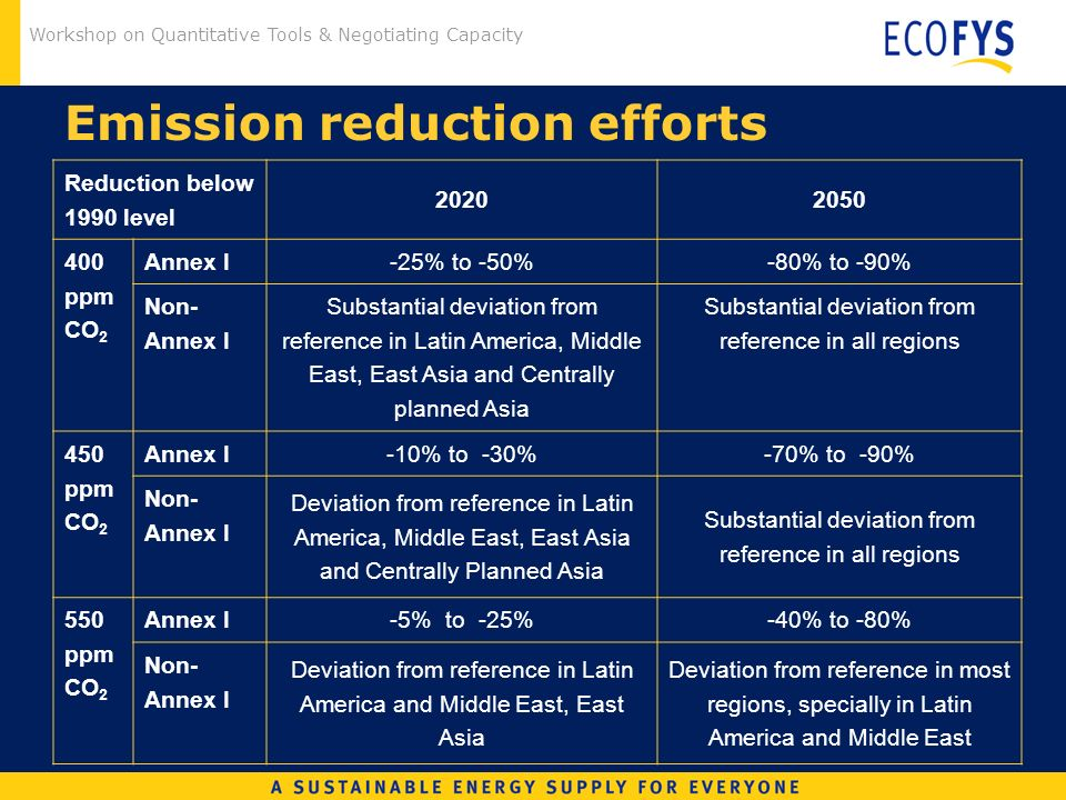 Workshop on Quantitative Tools & Negotiating Capacity Emission reduction efforts Reduction below 1990 level ppm CO 2 Annex I-25% to -50%-80% to -90% Non- Annex I Substantial deviation from reference in Latin America, Middle East, East Asia and Centrally planned Asia Substantial deviation from reference in all regions 450 ppm CO 2 Annex I-10% to -30%-70% to -90% Non- Annex I Deviation from reference in Latin America, Middle East, East Asia and Centrally Planned Asia Substantial deviation from reference in all regions 550 ppm CO 2 Annex I -5% to -25%-40% to -80% Non- Annex I Deviation from reference in Latin America and Middle East, East Asia Deviation from reference in most regions, specially in Latin America and Middle East