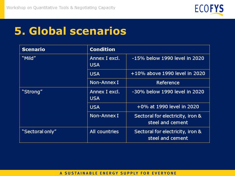 Workshop on Quantitative Tools & Negotiating Capacity 5. Global scenarios ScenarioCondition Mild Annex I excl. USA -15% below 1990 level in 2020 USA +