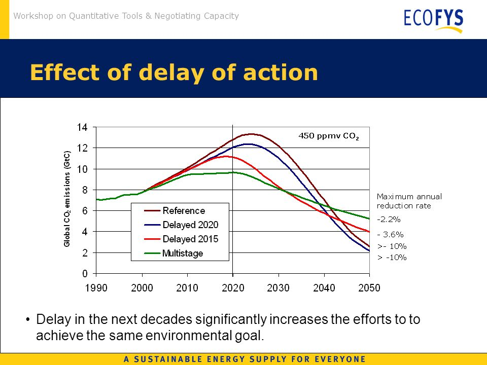 Workshop on Quantitative Tools & Negotiating Capacity Effect of delay of action Delay in the next decades significantly increases the efforts to to achieve the same environmental goal.