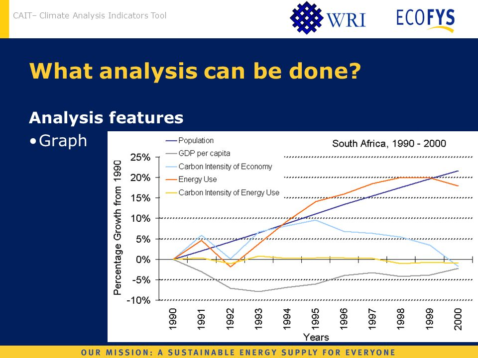 CAIT– Climate Analysis Indicators Tool WRI What analysis can be done Analysis features Graph