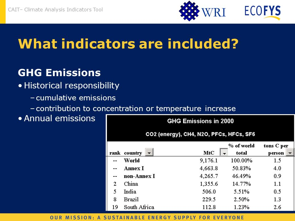 CAIT– Climate Analysis Indicators Tool WRI What indicators are included.