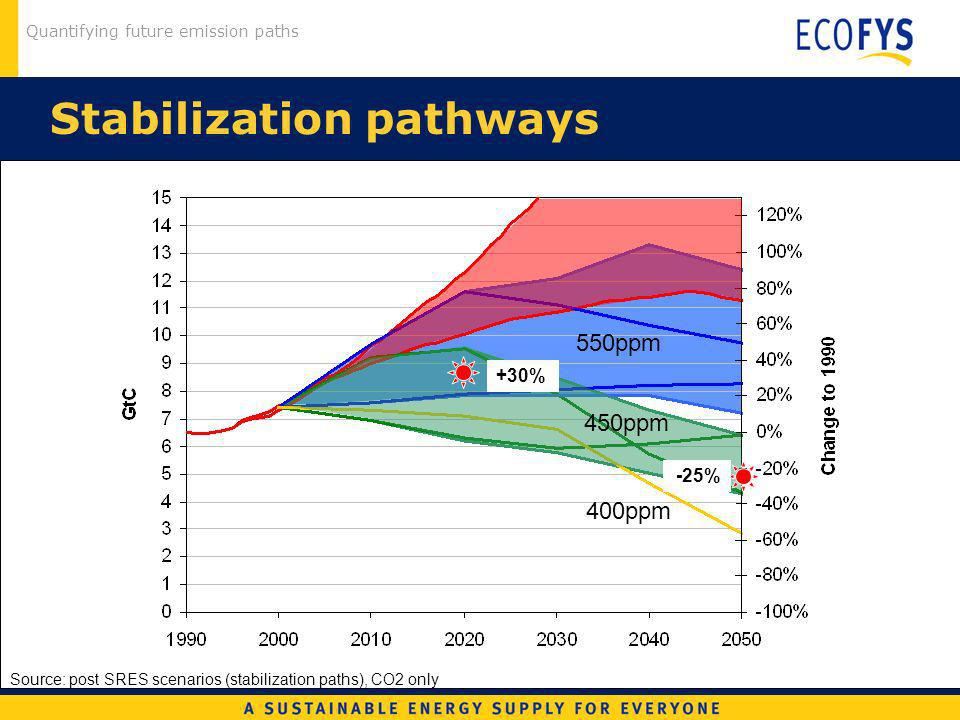 Quantifying future emission paths Stabilization pathways Source: post SRES scenarios (stabilization paths), CO2 only 450ppm 550ppm +30% -25% 400ppm