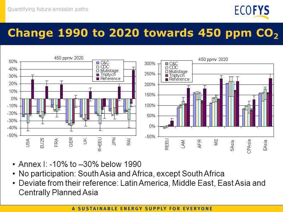 Quantifying future emission paths Change 1990 to 2020 towards 450 ppm CO 2 Annex I: -10% to –30% below 1990 No participation: South Asia and Africa, e