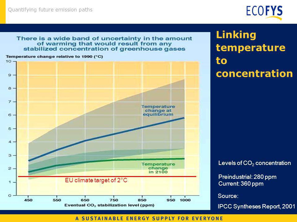 Quantifying future emission paths Source: IPCC Syntheses Report, 2001 EU climate target of 2°C Linking temperature to concentration Levels of CO 2 con