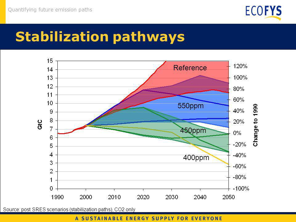 Quantifying future emission paths Stabilization pathways Source: post SRES scenarios (stabilization paths), CO2 only 450ppm 550ppm 400ppm Reference