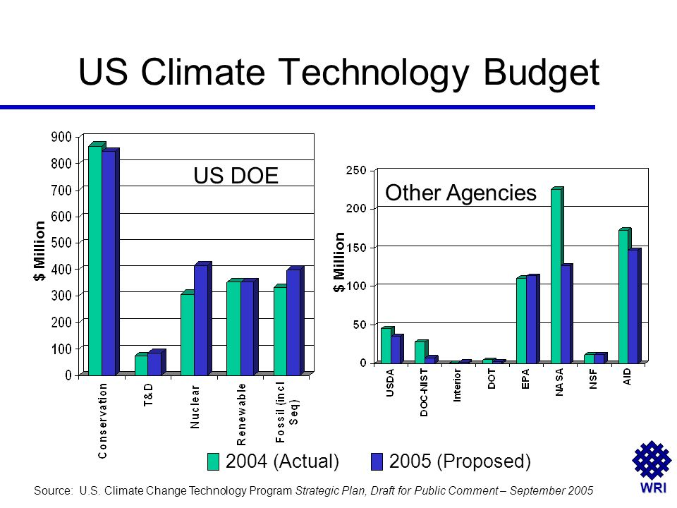 WRI US Climate Technology Budget 2004 (Actual)2005 (Proposed) Source: U.S. Climate Change Technology Program Strategic Plan, Draft for Public Comment
