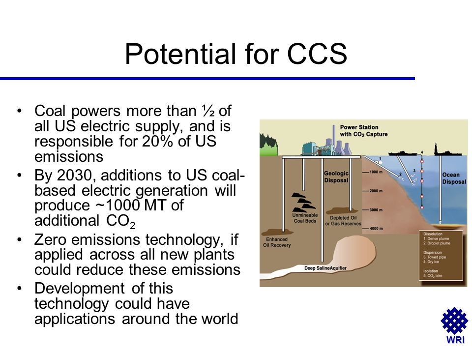 WRI Potential for CCS Coal powers more than ½ of all US electric supply, and is responsible for 20% of US emissions By 2030, additions to US coal- based electric generation will produce ~1000 MT of additional CO 2 Zero emissions technology, if applied across all new plants could reduce these emissions Development of this technology could have applications around the world