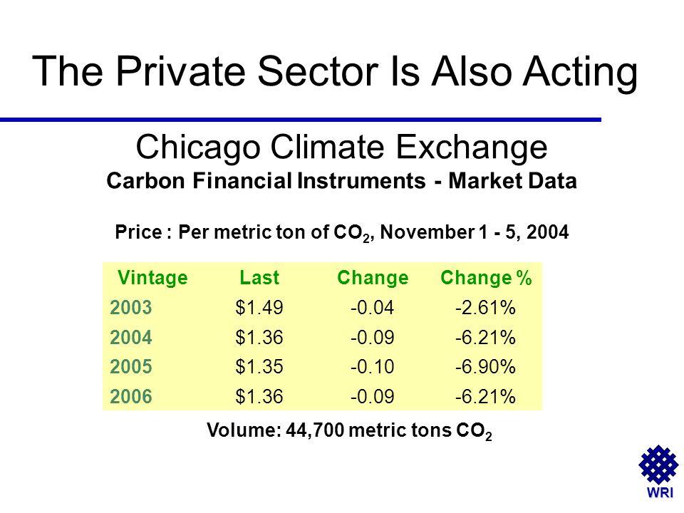 WRI Chicago Climate Exchange Carbon Financial Instruments - Market Data Price : Per metric ton of CO 2, November 1 - 5, 2004 VintageLastChangeChange %