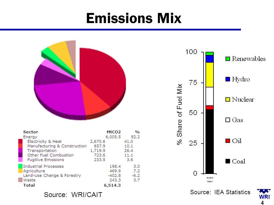 WRI Emissions Mix % Share of Fuel Mix Source: IEA Statistics 4 Source: WRI/CAIT