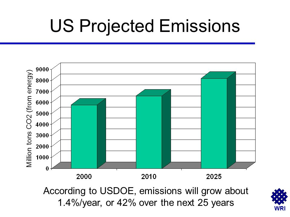 WRI US Projected Emissions According to USDOE, emissions will grow about 1.4%/year, or 42% over the next 25 years Million tons CO2 (from energy)