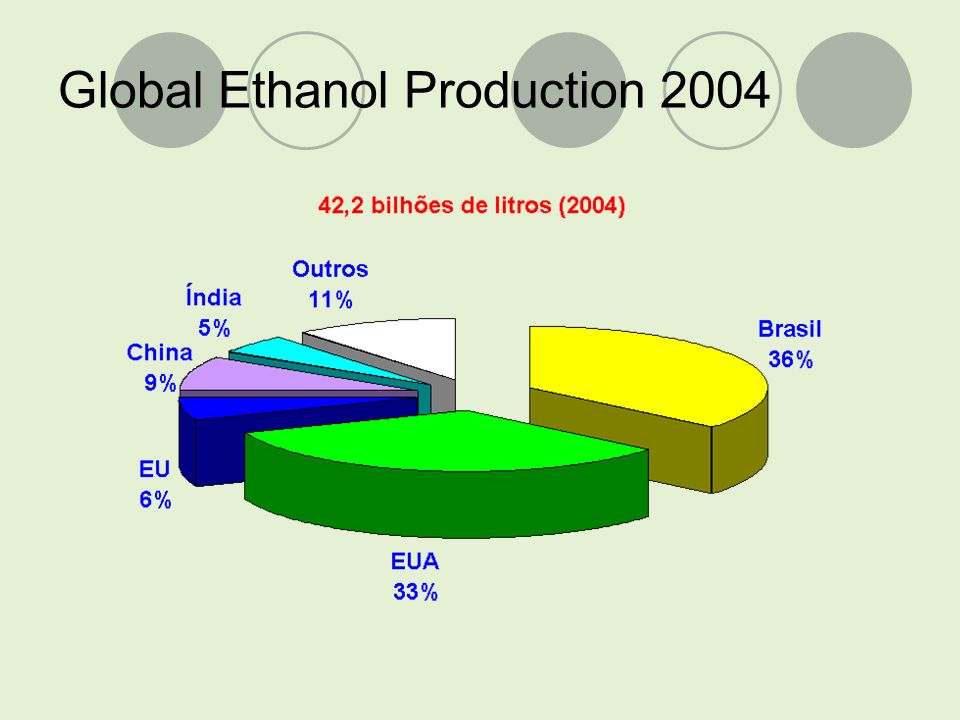 Global Ethanol Production 2004