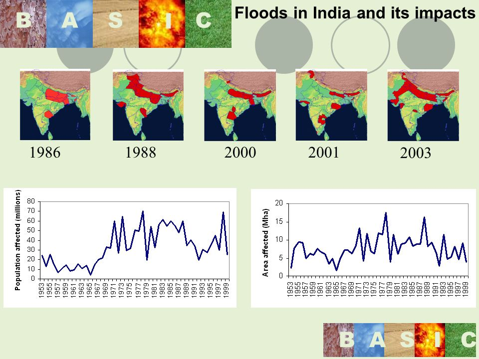 198619882000 2003 Floods in India and its impacts 2001 BAS I C BASIC