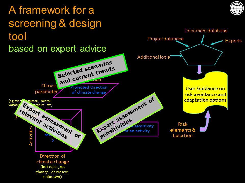 A framework for a screening & design tool based on expert advice User Guidance on risk avoidance and adaptation options Additional toolsDocument database Project database Experts Risk elements & Location Direction of climate change (increase, no change, decrease, unknown) Activities Climate sensitivit y Climate parameter (eg average rainfall, rainfall variability, temperature etc) Climate sensitivity for an activity Climate parameter Location Projected direction of climate change Selected scenarios and current trends Expert assessment of relevant activities Expert assessment of sensitivities