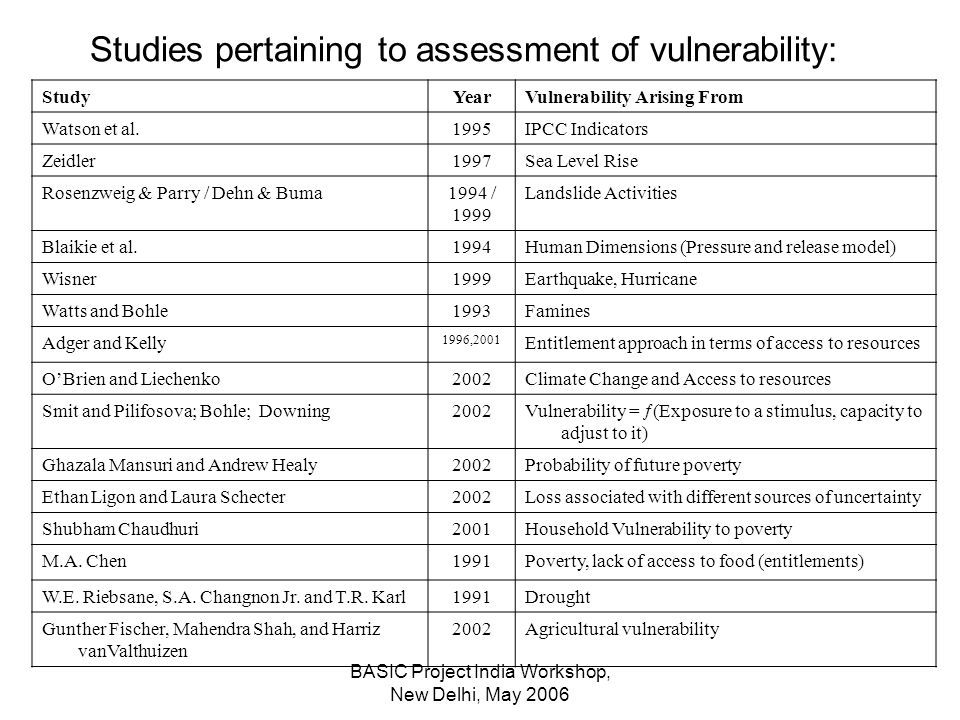 BASIC Project India Workshop, New Delhi, May 2006 Studies pertaining to assessment of vulnerability: StudyYearVulnerability Arising From Watson et al.1995IPCC Indicators Zeidler1997Sea Level Rise Rosenzweig & Parry / Dehn & Buma1994 / 1999 Landslide Activities Blaikie et al.1994Human Dimensions (Pressure and release model) Wisner1999Earthquake, Hurricane Watts and Bohle1993Famines Adger and Kelly 1996,2001 Entitlement approach in terms of access to resources OBrien and Liechenko2002Climate Change and Access to resources Smit and Pilifosova; Bohle; Downing2002 Vulnerability = (Exposure to a stimulus, capacity to adjust to it) Ghazala Mansuri and Andrew Healy2002Probability of future poverty Ethan Ligon and Laura Schecter2002Loss associated with different sources of uncertainty Shubham Chaudhuri2001Household Vulnerability to poverty M.A.