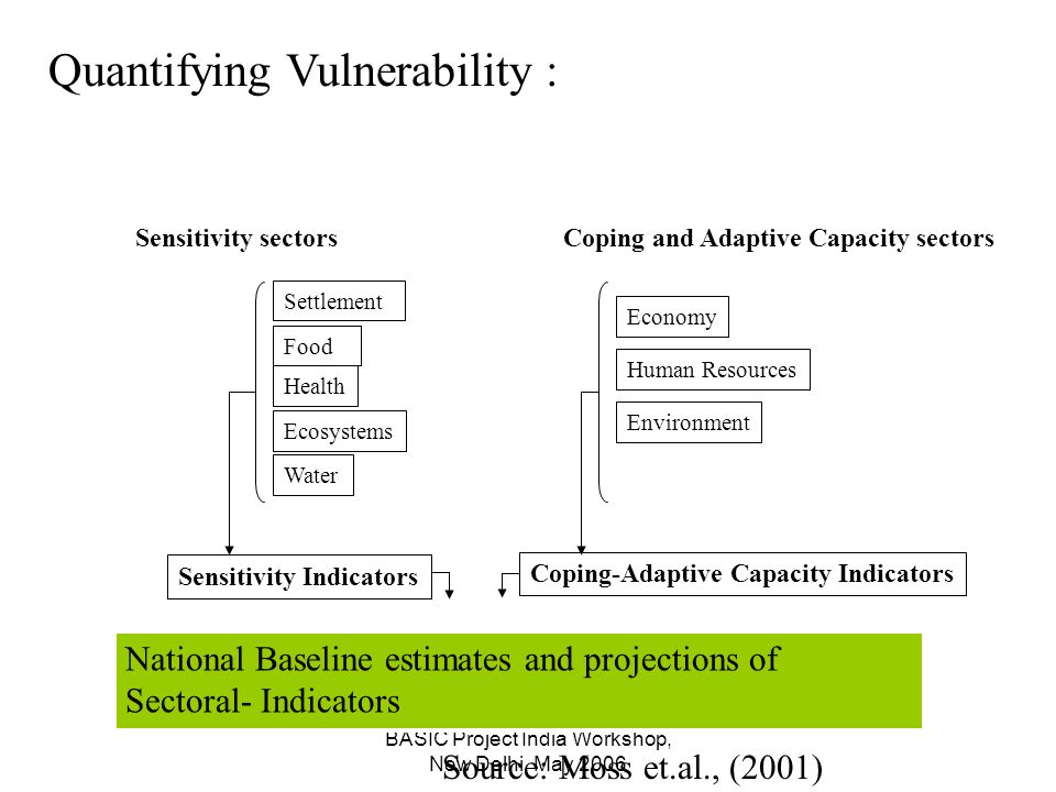 BASIC Project India Workshop, New Delhi, May 2006 Quantifying Vulnerability : Settlement Food Health Ecosystems Water Sensitivity sectorsCoping and Adaptive Capacity sectors Economy Human Resources Environment Sensitivity Indicators Coping-Adaptive Capacity Indicators Source: Moss et.al., (2001) National Baseline estimates and projections of Sectoral- Indicators