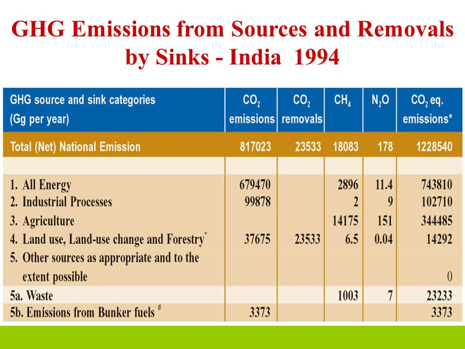 GHG Emissions from Sources and Removals by Sinks - India 1994