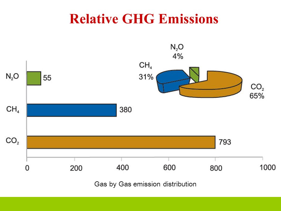 Relative GHG Emissions Gas by Gas emission distribution