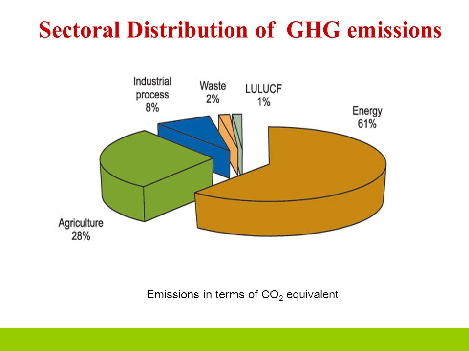 Sectoral Distribution of GHG emissions Emissions in terms of CO 2 equivalent