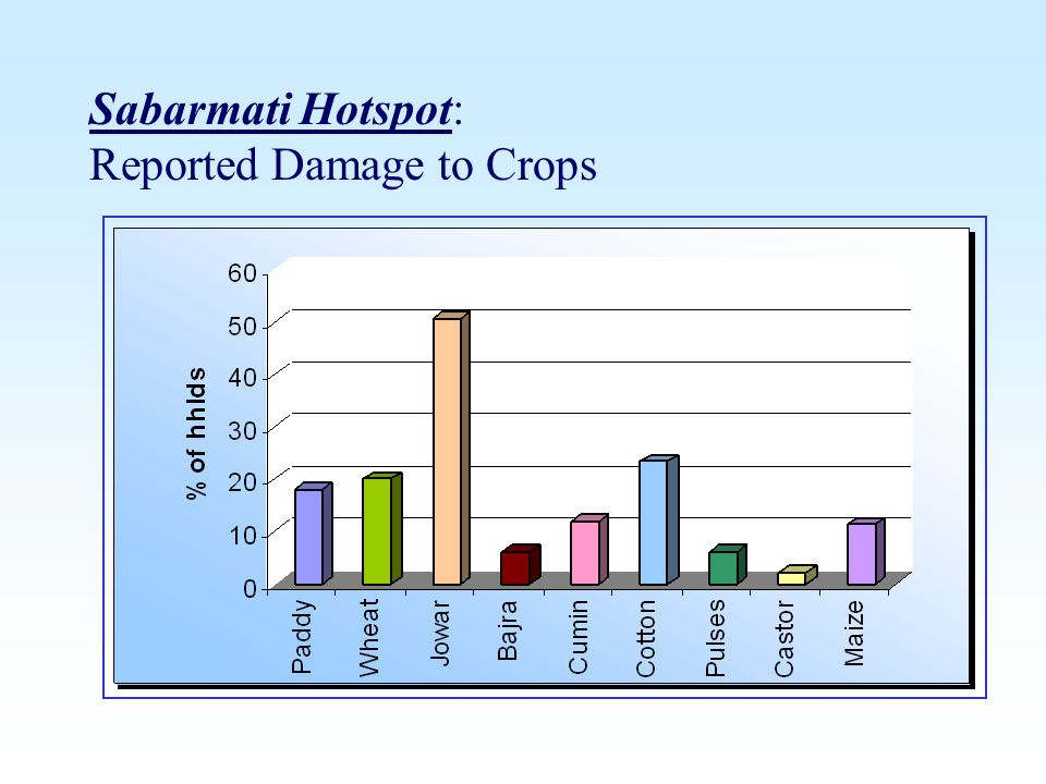 Sabarmati Hotspot: Reported Damage to Crops