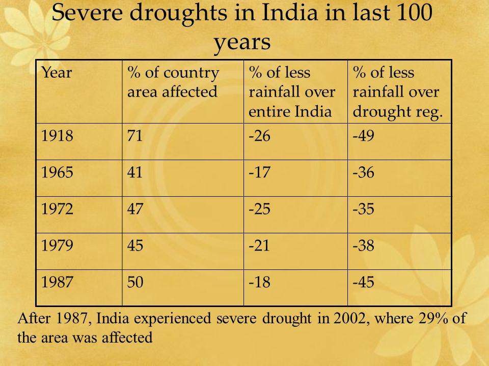 Severe droughts in India in last 100 years Year% of country area affected % of less rainfall over entire India % of less rainfall over drought reg. 19