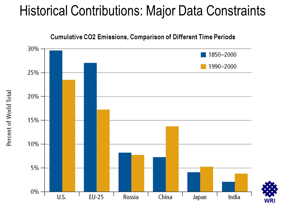 WRI Historical Contributions: Major Data Constraints Cumulative CO2 Emissions, Comparison of Different Time Periods