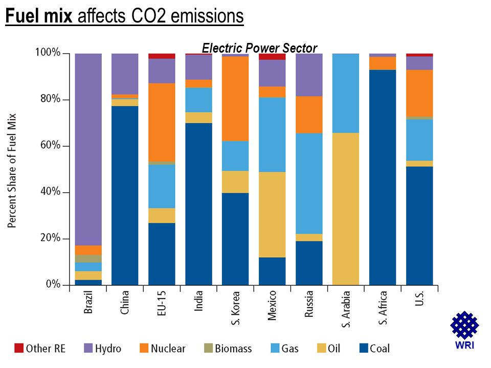 WRI Fuel mix affects CO2 emissions Electric Power Sector