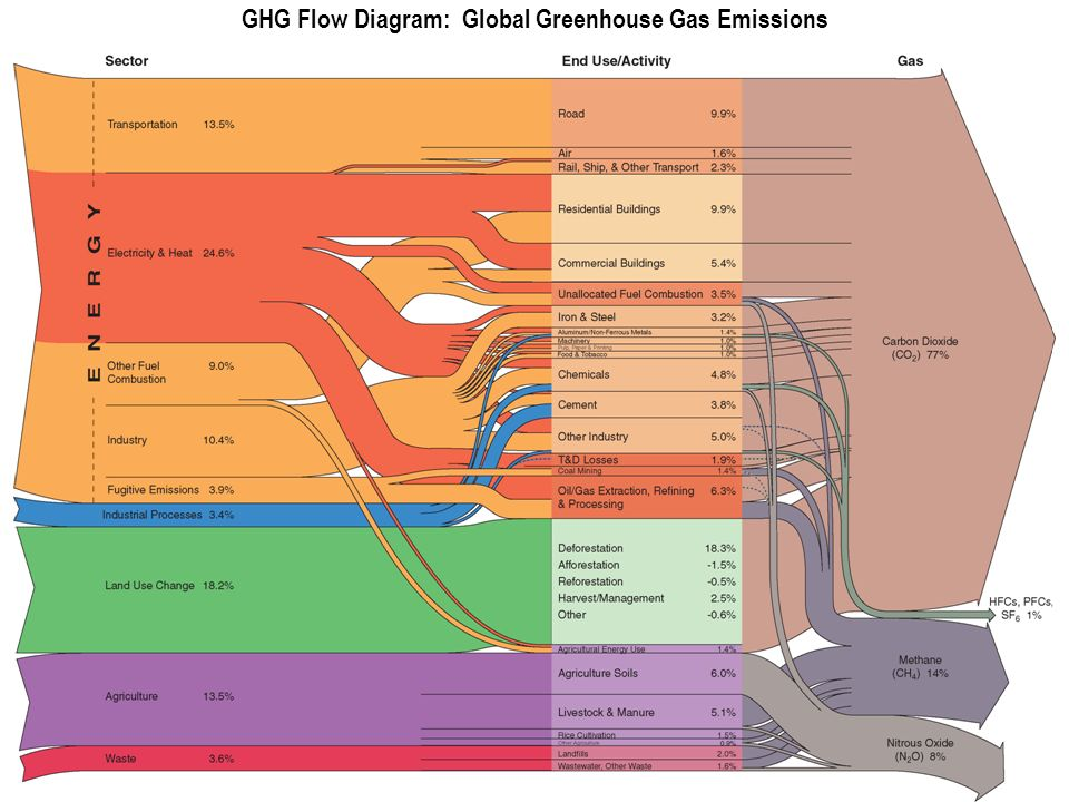 WRI GHG Flow Diagram: Global Greenhouse Gas Emissions